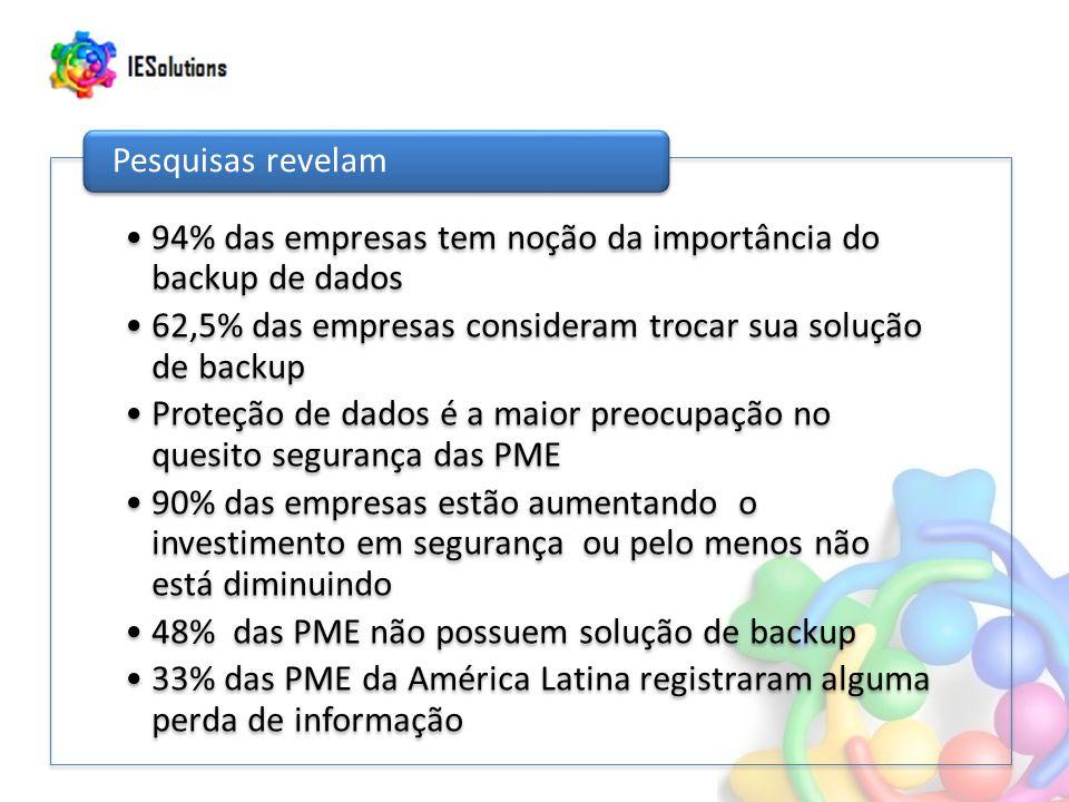 94% das empresas tem noção da importância do backup de dados