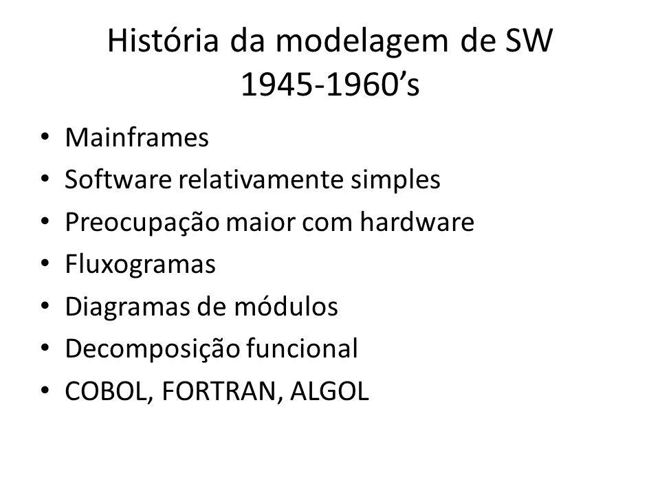 História da modelagem de SW 1945-1960's
