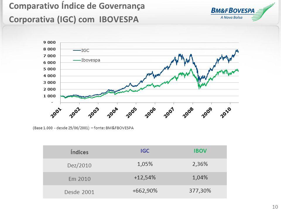 Comparativo Índice de Governança Corporativa (IGC) com IBOVESPA