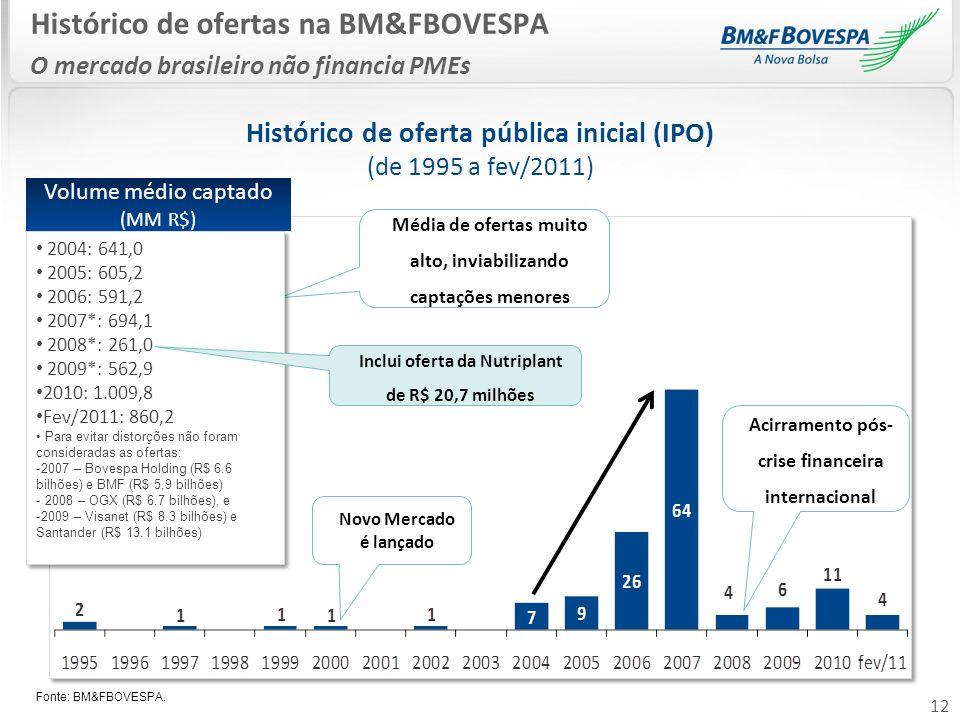 Histórico de oferta pública inicial (IPO) (de 1995 a fev/2011)