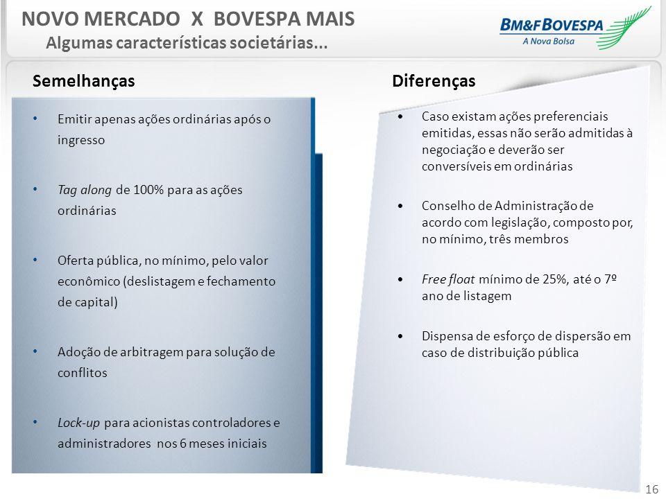 NOVO MERCADO X BOVESPA MAIS Algumas características societárias...