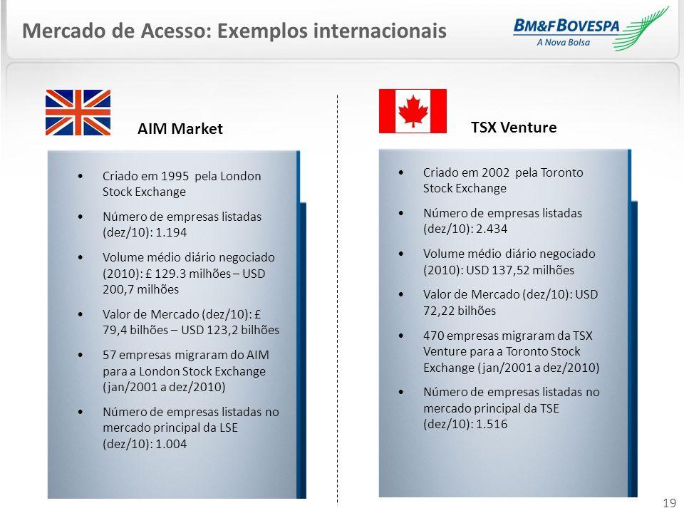 AIM Market TSX Venture Mercado de Acesso: Exemplos internacionais