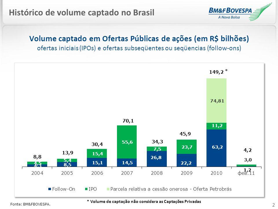 Histórico de volume captado no Brasil