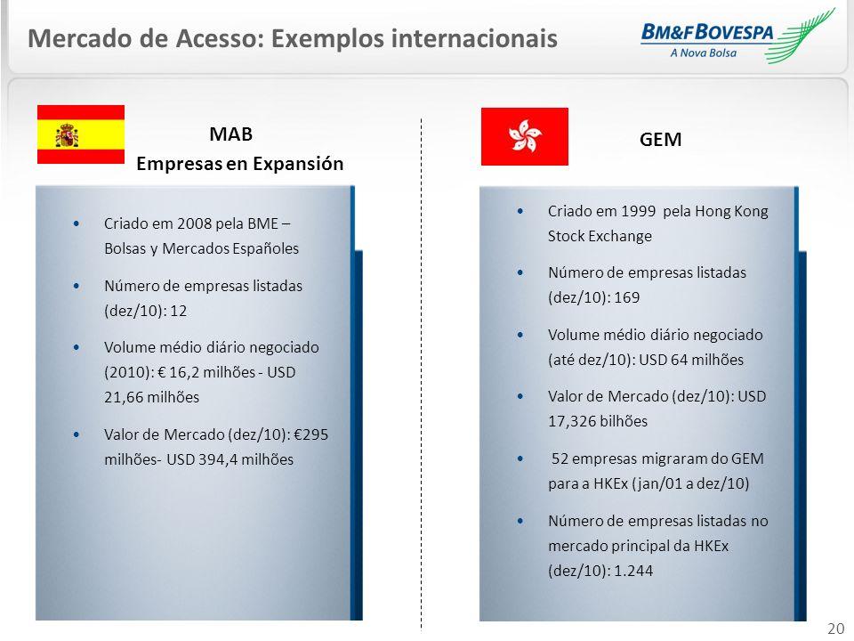 GEM Mercado de Acesso: Exemplos internacionais Empresas en Expansión