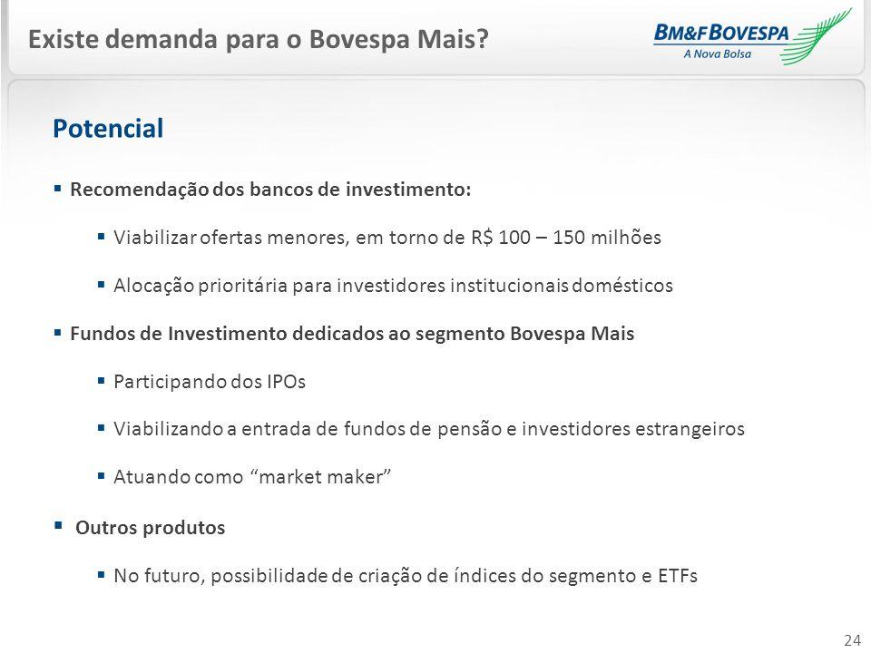 Existe demanda para o Bovespa Mais