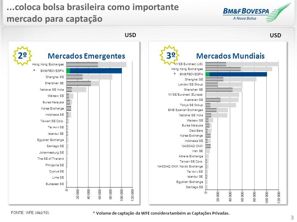 2º Mercados Emergentes 3º Mercados Mundiais