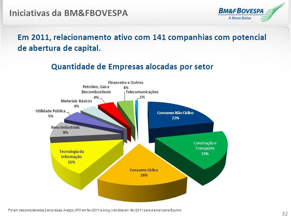 Iniciativas da BM&FBOVESPA