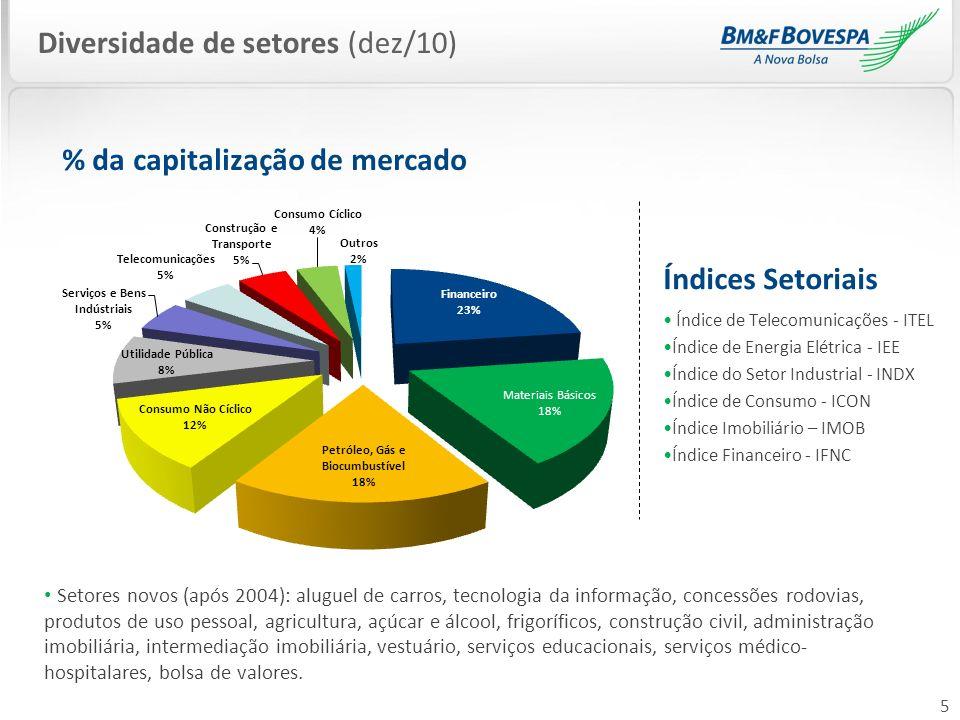 Diversidade de setores (dez/10)