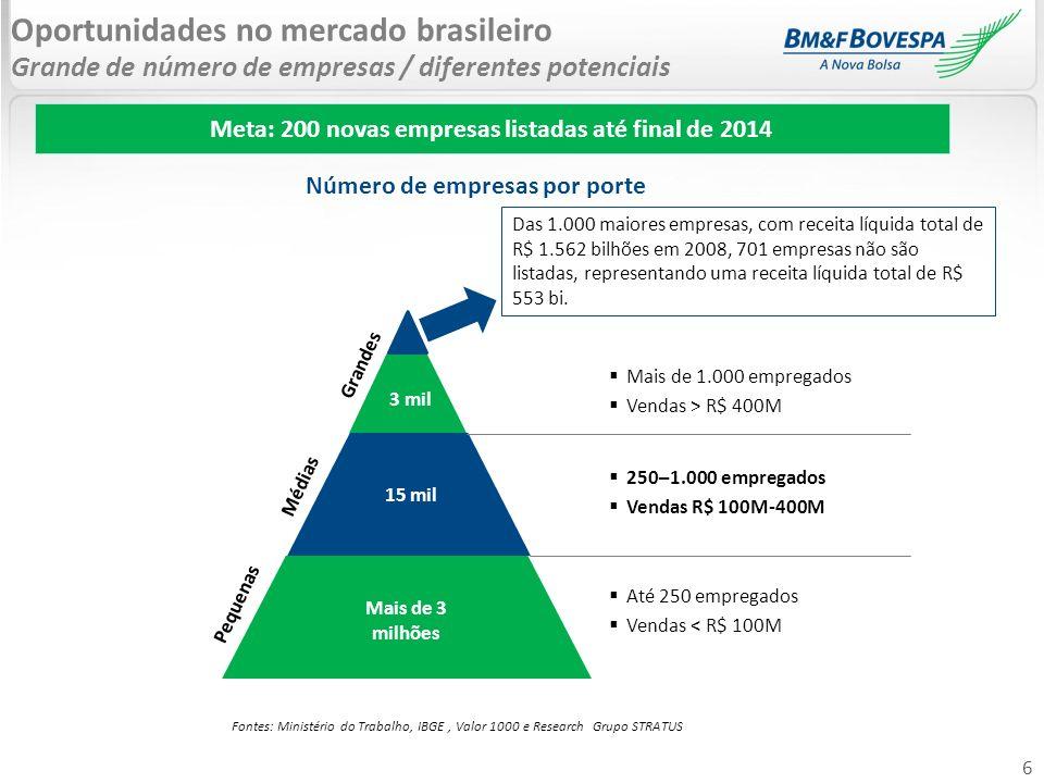 Oportunidades no mercado brasileiro Grande de número de empresas / diferentes potenciais