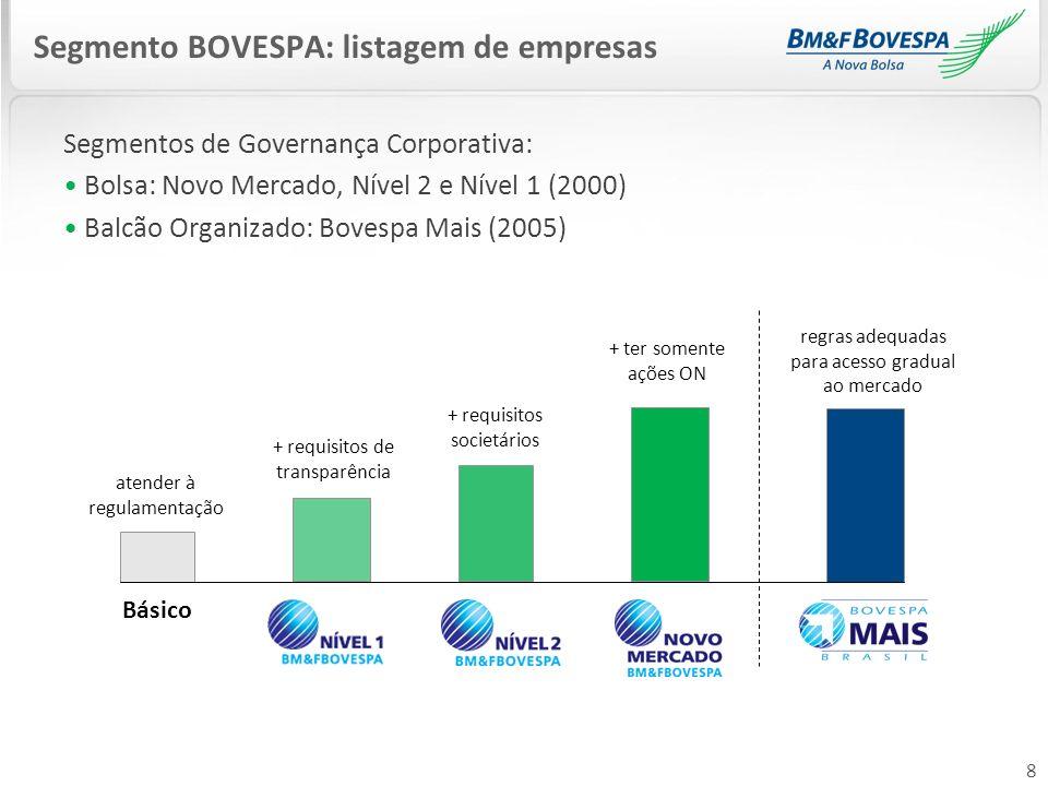 Segmento BOVESPA: listagem de empresas