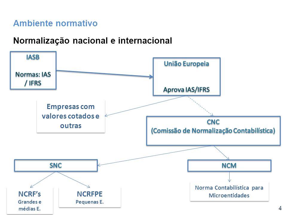 Normalização nacional e internacional