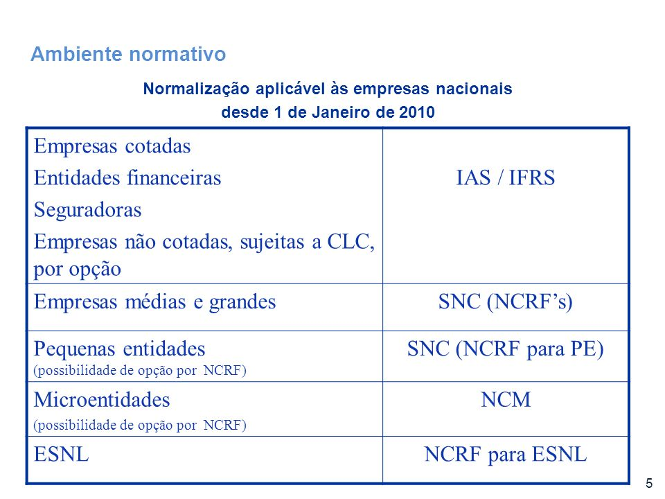 Normalização aplicável às empresas nacionais