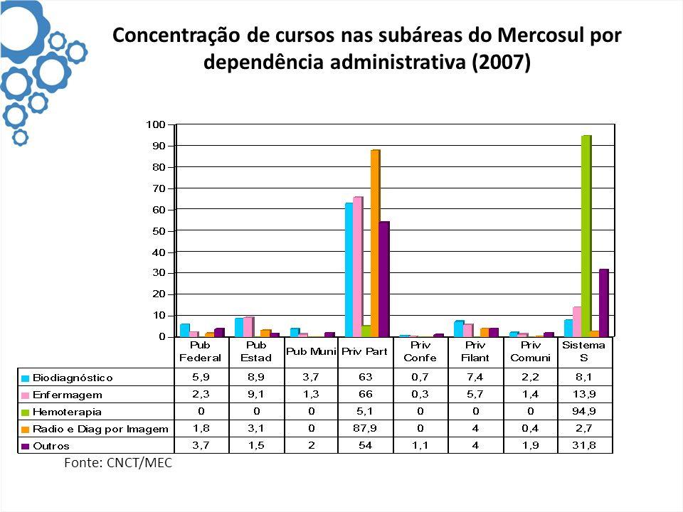 Concentração de cursos nas subáreas do Mercosul por dependência administrativa (2007)