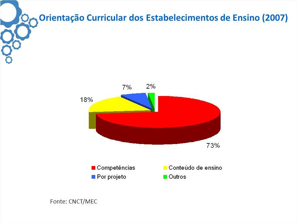 Orientação Curricular dos Estabelecimentos de Ensino (2007)