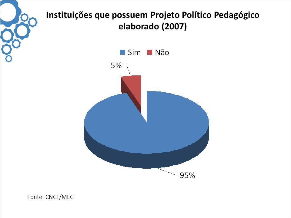 Instituições que possuem Projeto Político Pedagógico elaborado (2007)