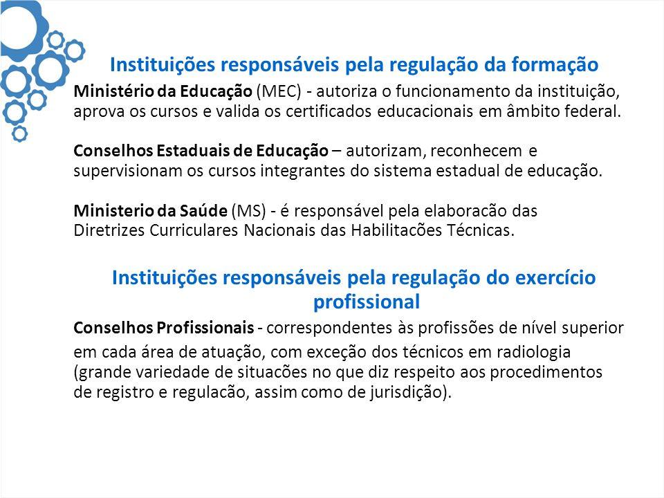 Instituições responsáveis pela regulação da formação