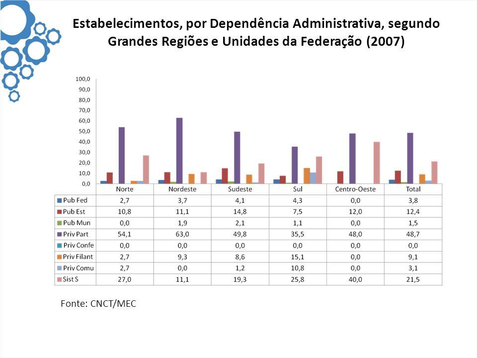 Estabelecimentos, por Dependência Administrativa, segundo Grandes Regiões e Unidades da Federação (2007)