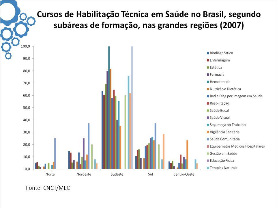 Cursos de Habilitação Técnica em Saúde no Brasil, segundo subáreas de formação, nas grandes regiões (2007)