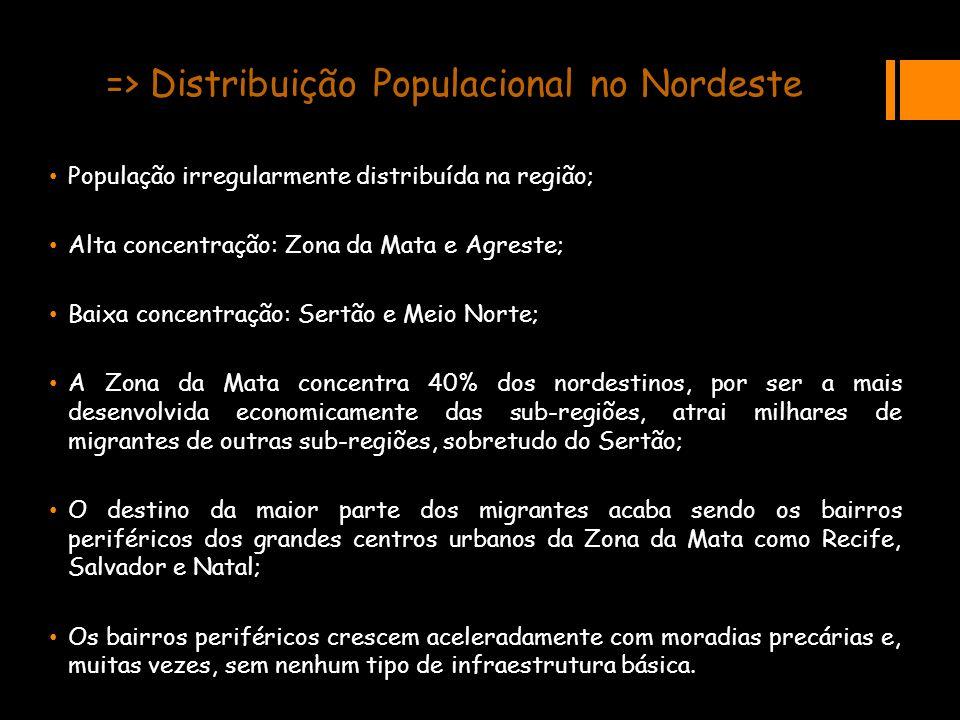 => Distribuição Populacional no Nordeste