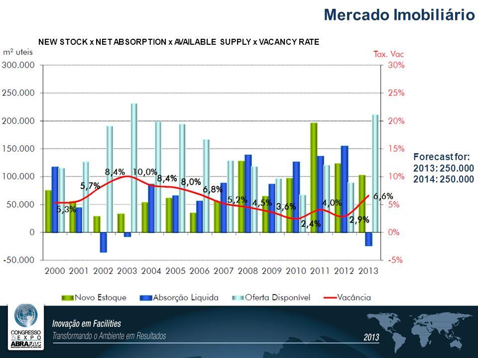 Mercado Imobiliário Forecast for: 2013: 250.000 2014: 250.000