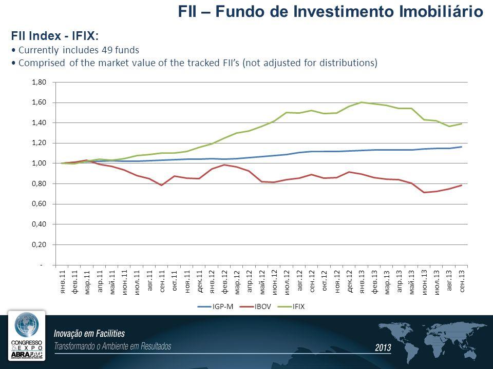 FII – Fundo de Investimento Imobiliário