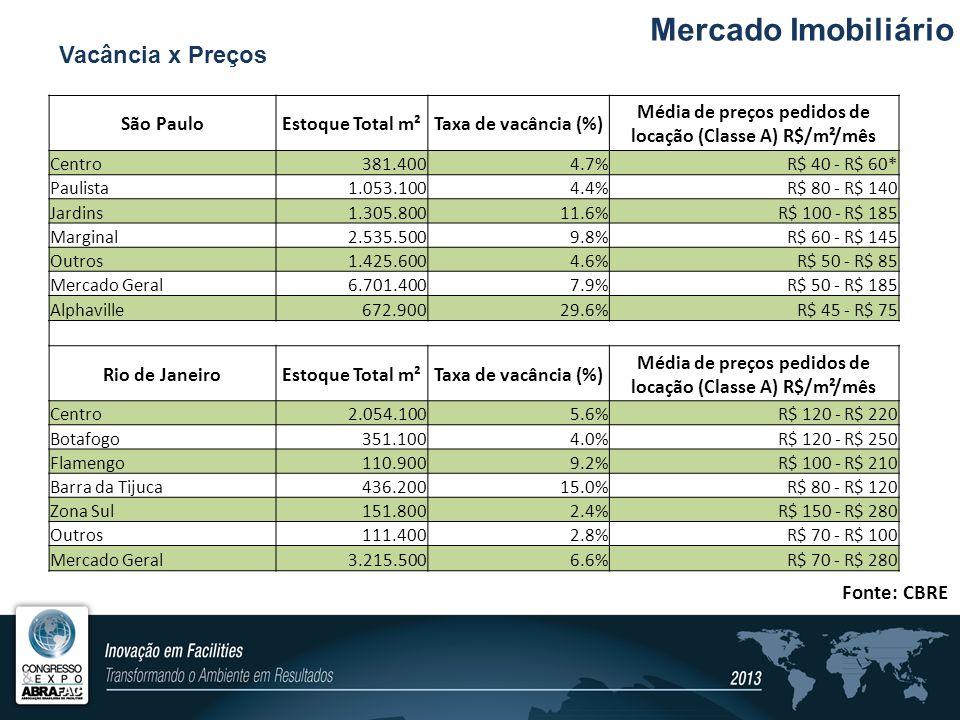 Média de preços pedidos de locação (Classe A) R$/m²/mês