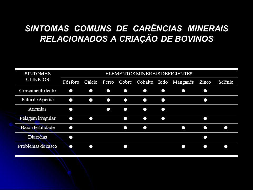 ELEMENTOS MINERAIS DEFICIENTES