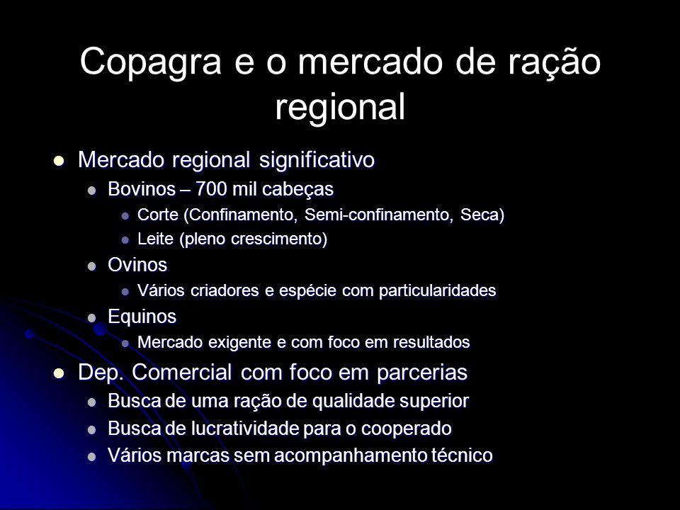 Copagra e o mercado de ração regional