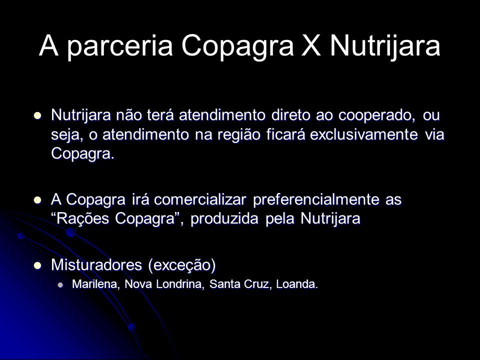 A parceria Copagra X Nutrijara
