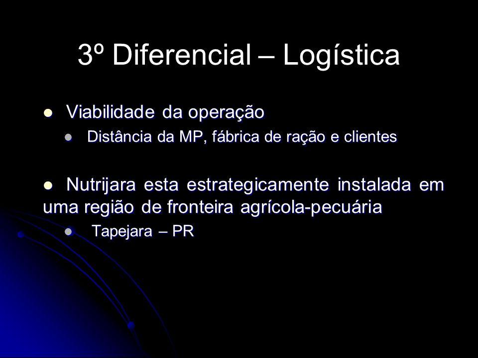 3º Diferencial – Logística