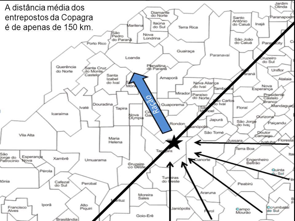 entrepostos da Copagra é de apenas de 150 km.