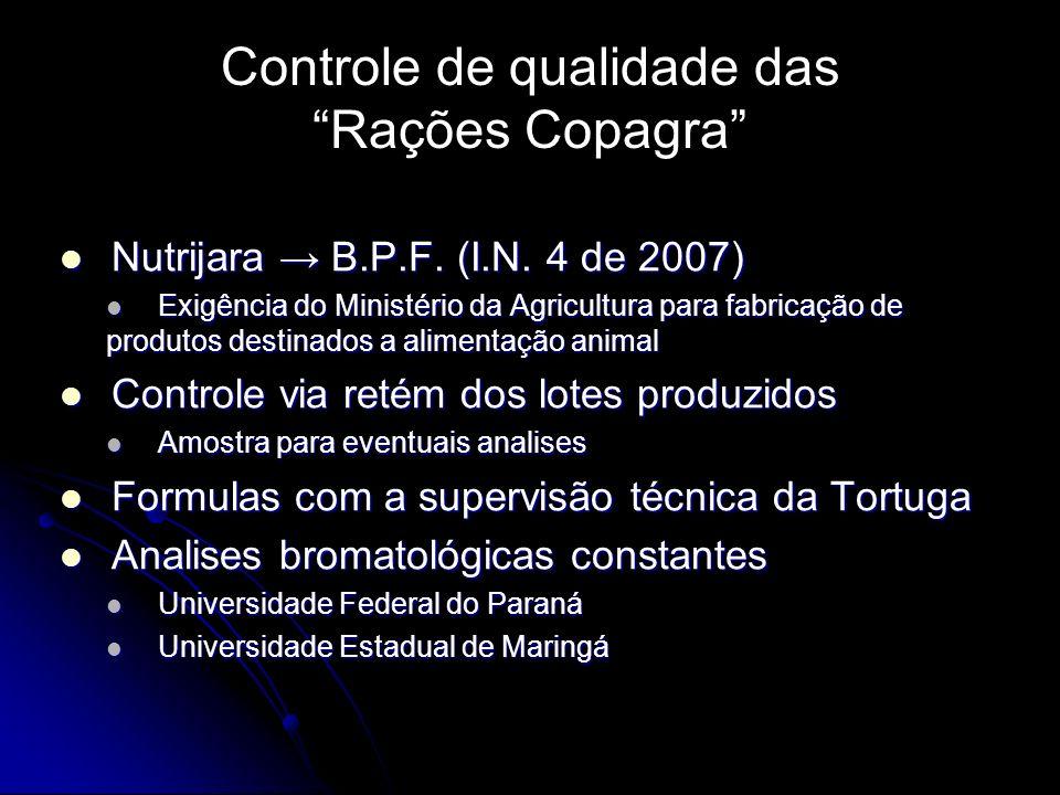 Controle de qualidade das Rações Copagra