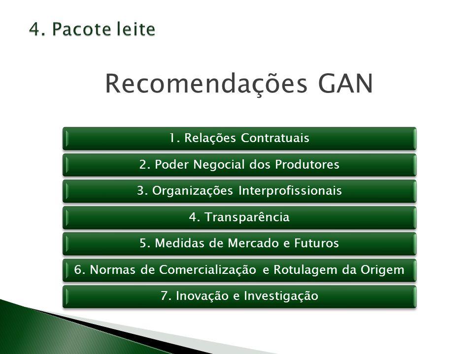 Recomendações GAN 4. Pacote leite 1. Relações Contratuais