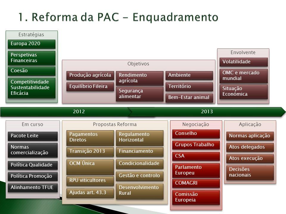 1. Reforma da PAC - Enquadramento