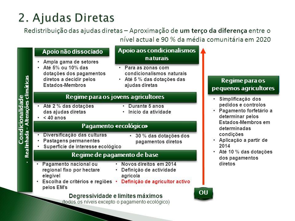 2. Ajudas Diretas Redistribuição das ajudas diretas – Aproximação de um terço da diferença entre o nível actual e 90 % da média comunitária em 2020.