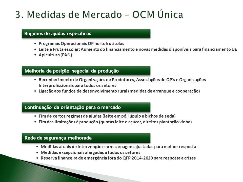 3. Medidas de Mercado – OCM Única