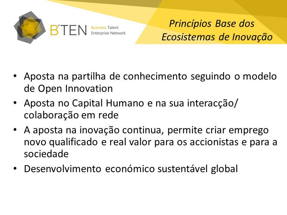 Princípios Base dos Ecosistemas de Inovação