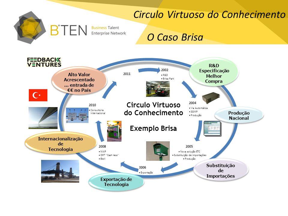Circulo Virtuoso do Conhecimento