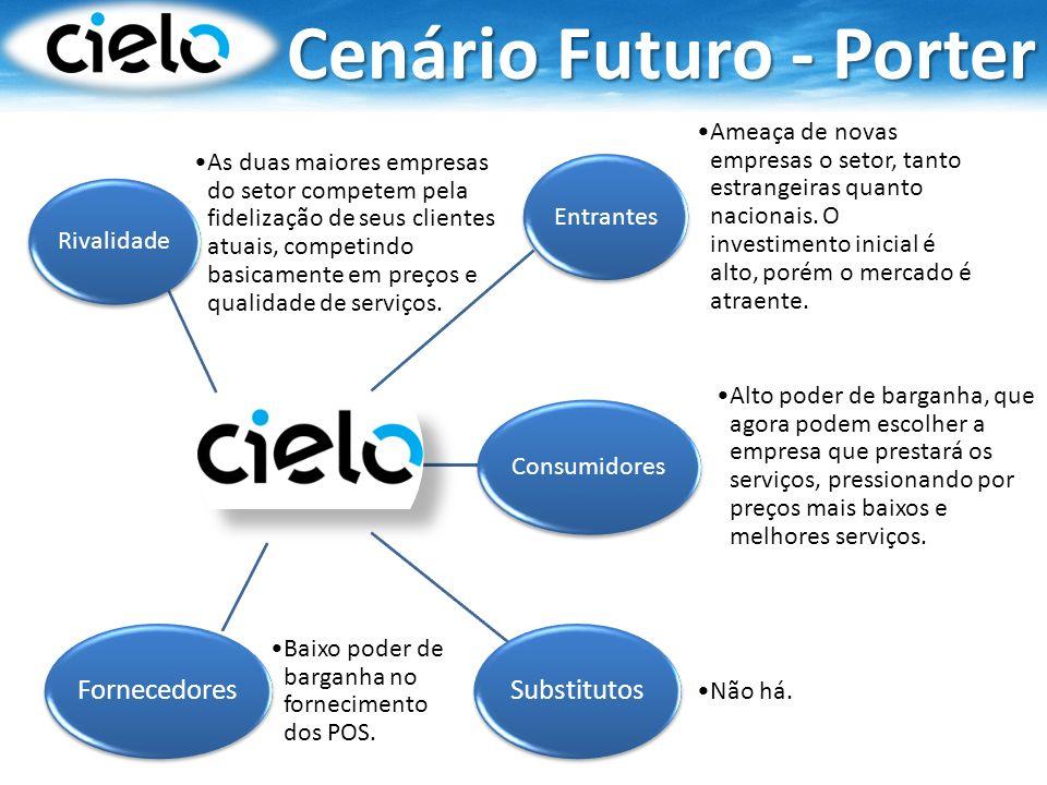 Cenário Futuro - Porter