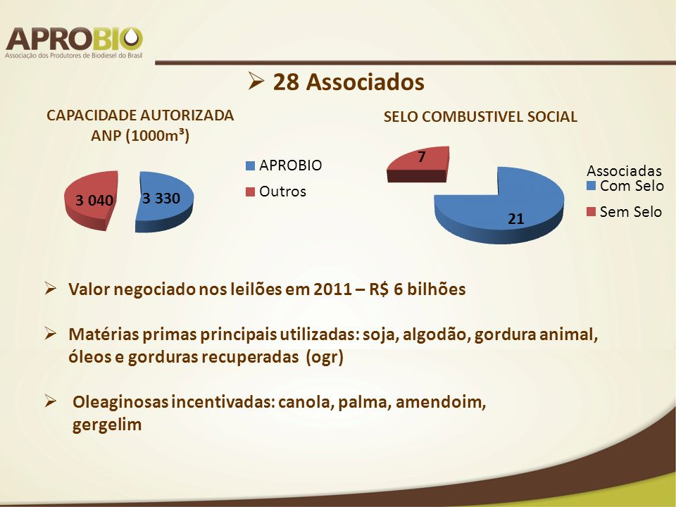 28 Associados Valor negociado nos leilões em 2011 – R$ 6 bilhões
