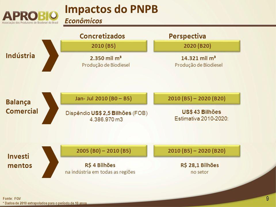 Impactos do PNPB Econômicos