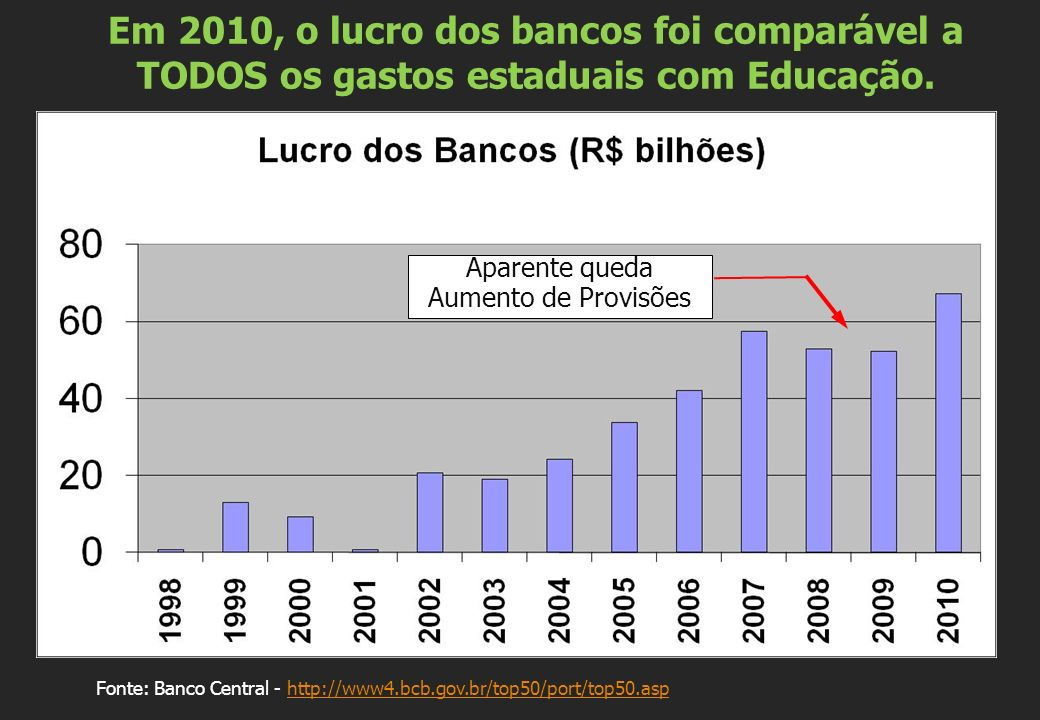 Em 2010, o lucro dos bancos foi comparável a TODOS os gastos estaduais com Educação.