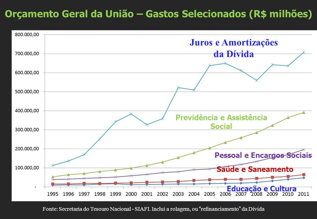 Orçamento Geral da União – Gastos Selecionados (R$ milhões)