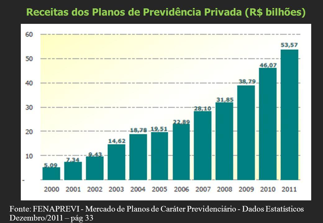 Receitas dos Planos de Previdência Privada (R$ bilhões)