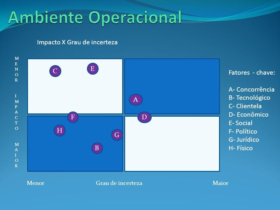 Ambiente Operacional Impacto X Grau de incerteza Fatores - chave: