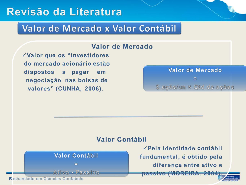 Valor de Mercado x Valor Contábil