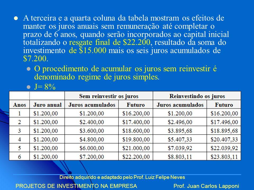 A terceira e a quarta coluna da tabela mostram os efeitos de manter os juros anuais sem remuneração até completar o prazo de 6 anos, quando serão incorporados ao capital inicial totalizando o resgate final de $22.200, resultado da soma do investimento de $15.000 mais os seis juros acumulados de $7.200.