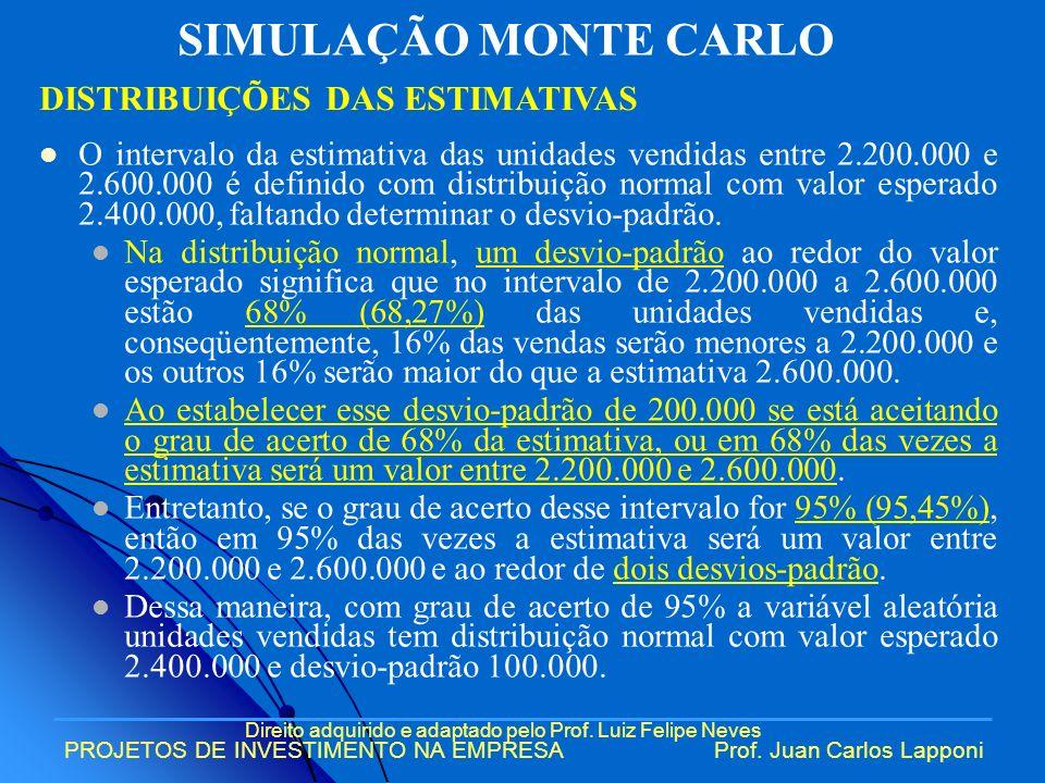 SIMULAÇÃO MONTE CARLO DISTRIBUIÇÕES DAS ESTIMATIVAS