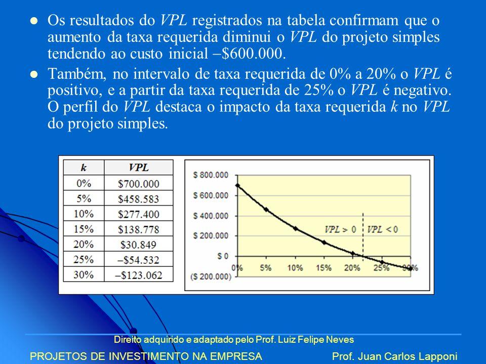 Os resultados do VPL registrados na tabela confirmam que o aumento da taxa requerida diminui o VPL do projeto simples tendendo ao custo inicial $600.000.