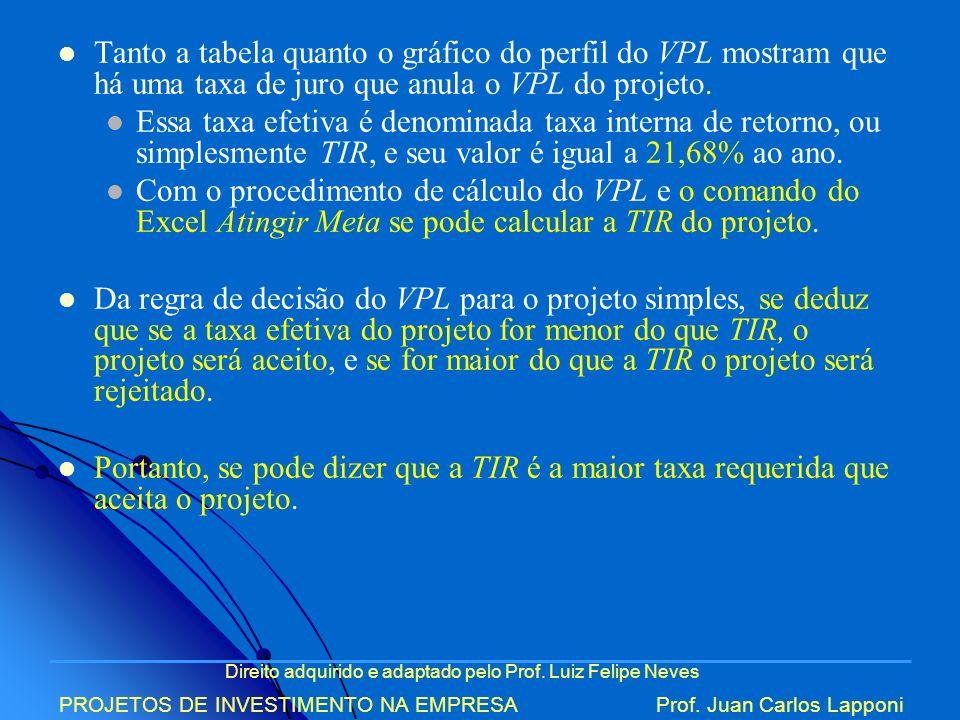 Tanto a tabela quanto o gráfico do perfil do VPL mostram que há uma taxa de juro que anula o VPL do projeto.